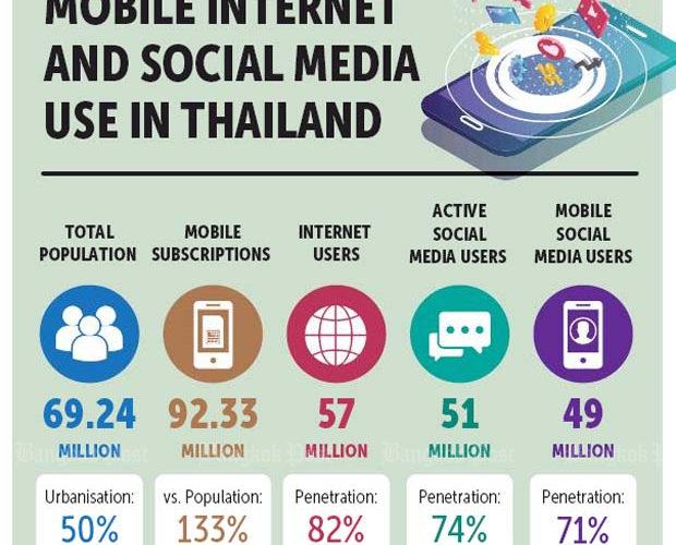 디지털 사회로 나아가는 태국